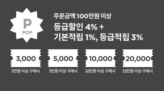 POP : 주문금액 100만원 이상 - 등급할인 4%+기본적립 1%, 등급적립 3%