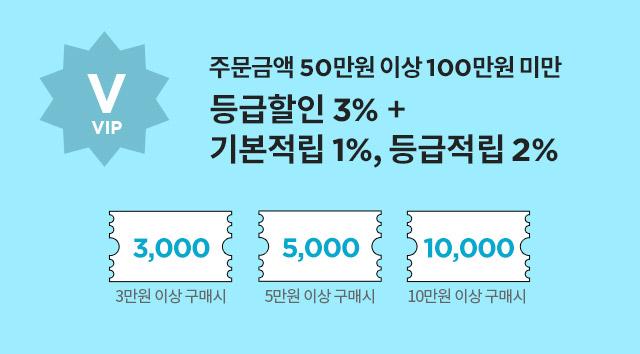 VIP : 주문금액 50만원 이상 100만원 미만 - 등급할인 3%+기본적립 1%, 등급적립 2%